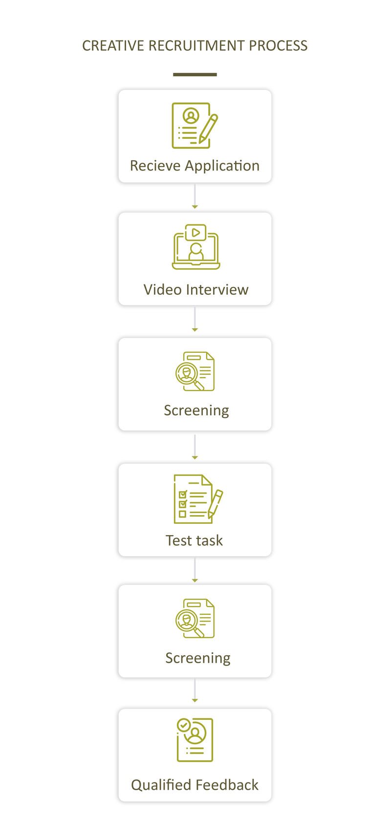 creative recruitment process