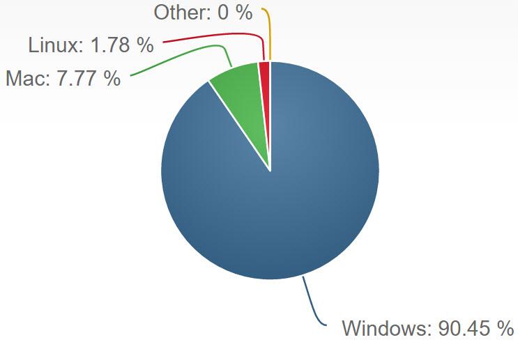 Netmarketshare Desktop Betriebssysteme