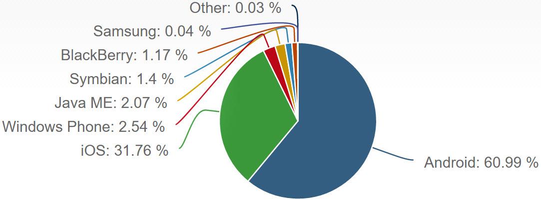 Netmarketshare Mobile Betriebssysteme
