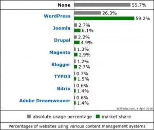Web Programmierer gesucht Diagram 1