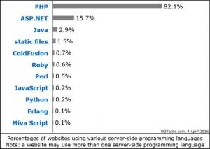Web Programmierer gesucht Diagram 2
