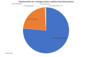 Marktanteile der meistgenutzten mobilen Betriebssysteme in Deutschland im März 2019.
