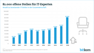 Der Digitalverband Bitkom veröffentlicht eine neue Statistik. Diese besagt, dass es im Jahr 2018 ingesamt 82.000 freie IT-Stellen gab.